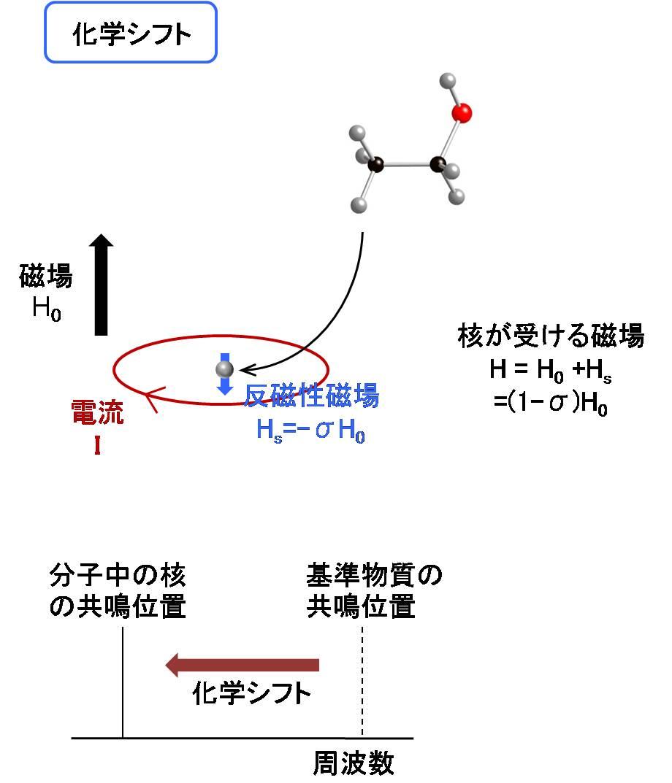 the basics of nmr Anthony crasto spectroscopy search this site home spectroscopy 1 anthony crasto, about me 1 d nmr 1 h nmr basics 13 c nmr basics 13 c nmr tutorial 13c nmr.